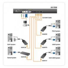 ATEN 8port Cat5 KVM, PS/2+USB, OSD, rack, SUN